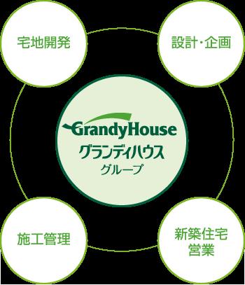 グランディハウスグループ
